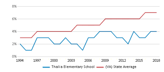 This chart display the percentage of Asian students in Thalia Elementary School and the percentage of Asian public school students in Virginia by year, with the latest 2017-18 school year data.