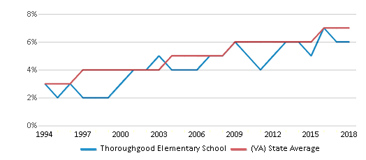 This chart display the percentage of Asian students in Thoroughgood Elementary School and the percentage of Asian public school students in Virginia by year, with the latest 2017-18 school year data.