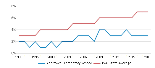 This chart display the percentage of Asian students in Yorktown Elementary School and the percentage of Asian public school students in Virginia by year, with the latest 2017-18 school year data.