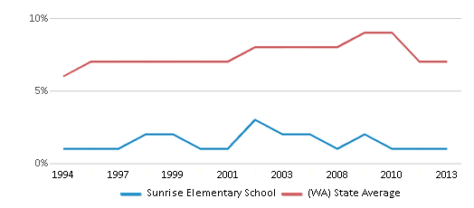 This chart display the percentage of Asian students in Sunrise Elementary School and the percentage of Asian public school students in Washington by year, with the latest 2012-13 school year data.