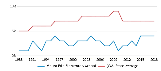 This chart display the percentage of Asian students in Mount Erie Elementary School and the percentage of Asian public school students in Washington by year, with the latest 2017-18 school year data.