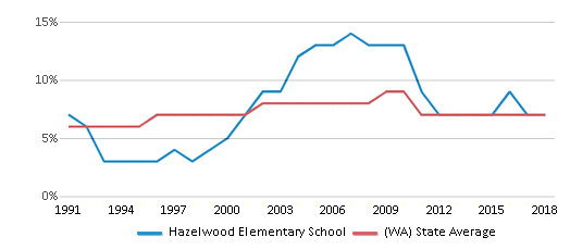 This chart display the percentage of Asian students in Hazelwood Elementary School and the percentage of Asian public school students in Washington by year, with the latest 2017-18 school year data.