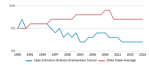 This chart display the percentage of Asian students in Capt Johnston Blakely Elementary School and the percentage of Asian public school students in Washington by year, with the latest 2017-18 school year data.