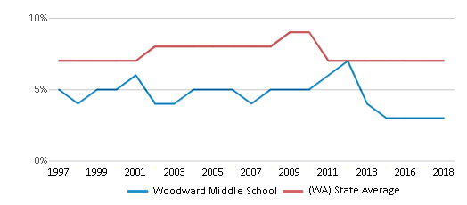 This chart display the percentage of Asian students in Woodward Middle School and the percentage of Asian public school students in Washington by year, with the latest 2017-18 school year data.