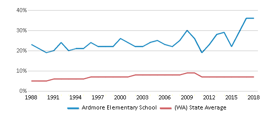 This chart display the percentage of Asian students in Ardmore Elementary School and the percentage of Asian public school students in Washington by year, with the latest 2017-18 school year data.