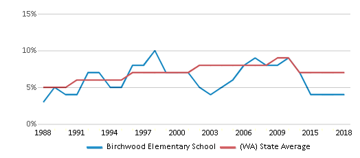 This chart display the percentage of Asian students in Birchwood Elementary School and the percentage of Asian public school students in Washington by year, with the latest 2017-18 school year data.