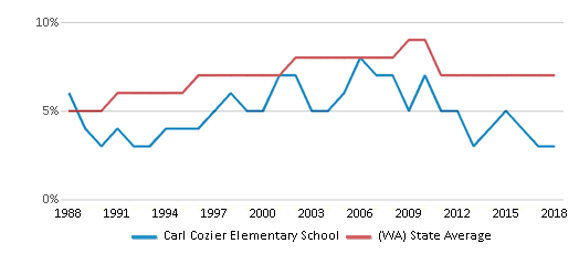 This chart display the percentage of Asian students in Carl Cozier Elementary School and the percentage of Asian public school students in Washington by year, with the latest 2017-18 school year data.