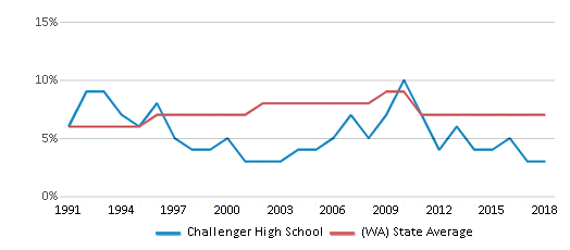 This chart display the percentage of Asian students in Challenger High School and the percentage of Asian public school students in Washington by year, with the latest 2017-18 school year data.