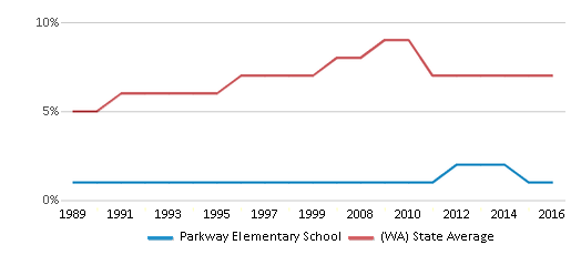 This chart display the percentage of Asian students in Parkway Elementary School and the percentage of Asian public school students in Washington by year, with the latest 2015-16 school year data.