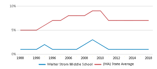 This chart display the percentage of Asian students in Walter Strom Middle School and the percentage of Asian public school students in Washington by year, with the latest 2017-18 school year data.