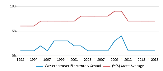 This chart display the percentage of Asian students in Weyerhaeuser Elementary School and the percentage of Asian public school students in Washington by year, with the latest 2014-15 school year data.