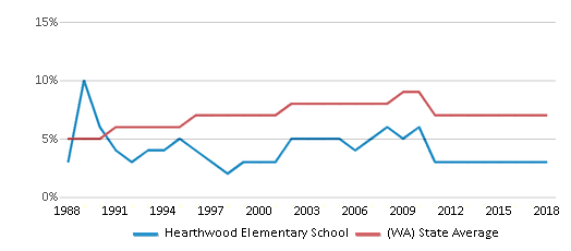 This chart display the percentage of Asian students in Hearthwood Elementary School and the percentage of Asian public school students in Washington by year, with the latest 2017-18 school year data.