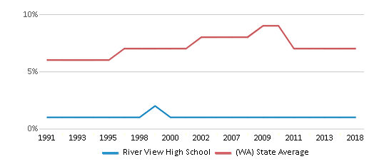 This chart display the percentage of Asian students in River View High School and the percentage of Asian public school students in Washington by year, with the latest 2017-18 school year data.