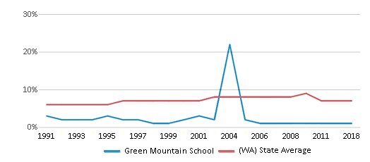 This chart display the percentage of Asian students in Green Mountain School and the percentage of Asian public school students in Washington by year, with the latest 2017-18 school year data.
