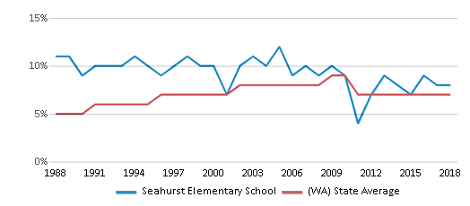 This chart display the percentage of Asian students in Seahurst Elementary School and the percentage of Asian public school students in Washington by year, with the latest 2017-18 school year data.