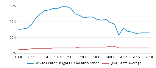 This chart display the percentage of Asian students in White Center Heights Elementary School and the percentage of Asian public school students in Washington by year, with the latest 2017-18 school year data.