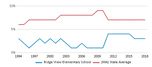 This chart display the percentage of Asian students in Ridge View Elementary School and the percentage of Asian public school students in Washington by year, with the latest 2017-18 school year data.