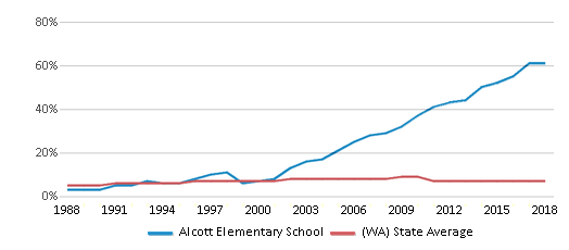 This chart display the percentage of Asian students in Alcott Elementary School and the percentage of Asian public school students in Washington by year, with the latest 2017-18 school year data.