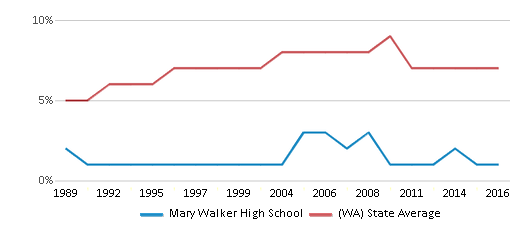 This chart display the percentage of Asian students in Mary Walker High School and the percentage of Asian public school students in Washington by year, with the latest 2015-16 school year data.