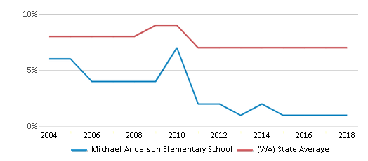 This chart display the percentage of Asian students in Michael Anderson Elementary School and the percentage of Asian public school students in Washington by year, with the latest 2017-18 school year data.