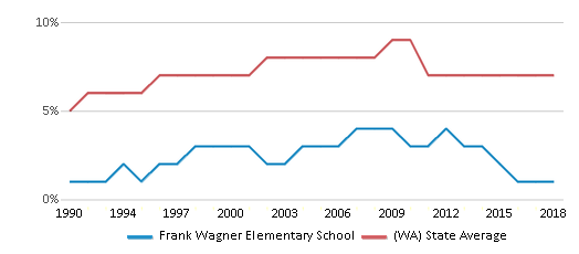 This chart display the percentage of Asian students in Frank Wagner Elementary School and the percentage of Asian public school students in Washington by year, with the latest 2017-18 school year data.
