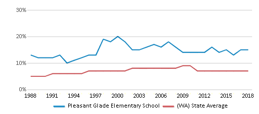 This chart display the percentage of Asian students in Pleasant Glade Elementary School and the percentage of Asian public school students in Washington by year, with the latest 2017-18 school year data.