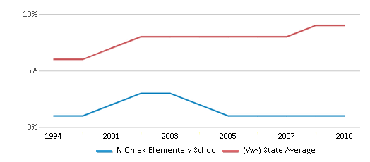 This chart display the percentage of Asian students in N Omak Elementary School and the percentage of Asian public school students in Washington by year, with the latest 2009-10 school year data.
