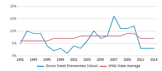 This chart display the percentage of Asian students in Onion Creek Elementary School and the percentage of Asian public school students in Washington by year, with the latest 2013-14 school year data.