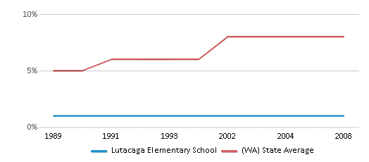This chart display the percentage of Asian students in Lutacaga Elementary School and the percentage of Asian public school students in Washington by year, with the latest 2007-08 school year data.