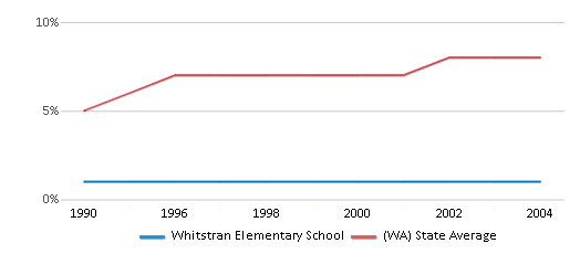 This chart display the percentage of Asian students in Whitstran Elementary School and the percentage of Asian public school students in Washington by year, with the latest 2003-04 school year data.