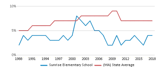 This chart display the percentage of Asian students in Sunrise Elementary School and the percentage of Asian public school students in Washington by year, with the latest 2017-18 school year data.
