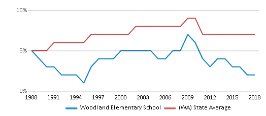 This chart display the percentage of Asian students in Woodland Elementary School and the percentage of Asian public school students in Washington by year, with the latest 2017-18 school year data.