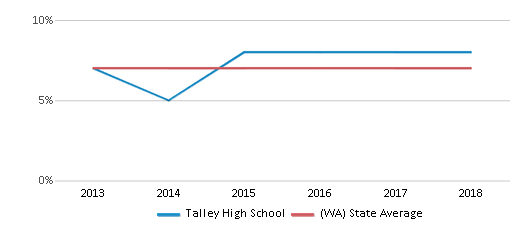 This chart display the percentage of Asian students in Talley High School and the percentage of Asian public school students in Washington by year, with the latest 2017-18 school year data.