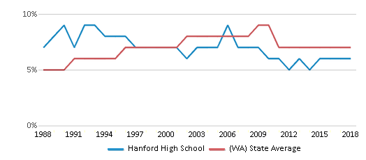 This chart display the percentage of Asian students in Hanford High School and the percentage of Asian public school students in Washington by year, with the latest 2017-18 school year data.