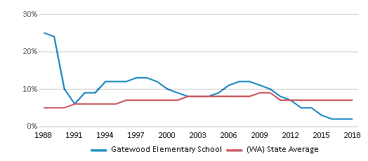 This chart display the percentage of Asian students in Gatewood Elementary School and the percentage of Asian public school students in Washington by year, with the latest 2017-18 school year data.