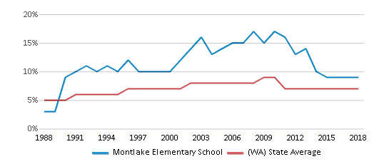 This chart display the percentage of Asian students in Montlake Elementary School and the percentage of Asian public school students in Washington by year, with the latest 2017-18 school year data.