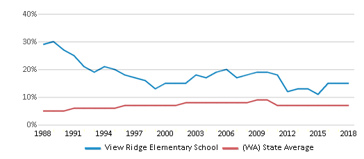 This chart display the percentage of Asian students in View Ridge Elementary School and the percentage of Asian public school students in Washington by year, with the latest 2017-18 school year data.