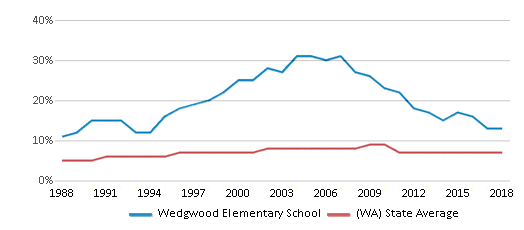 This chart display the percentage of Asian students in Wedgwood Elementary School and the percentage of Asian public school students in Washington by year, with the latest 2017-18 school year data.