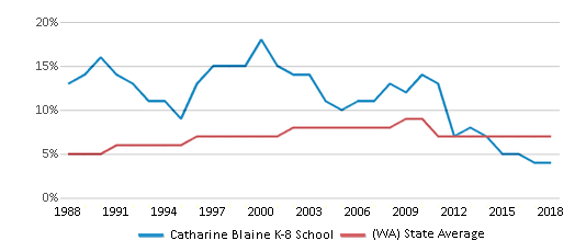 This chart display the percentage of Asian students in Catharine Blaine K-8 School and the percentage of Asian public school students in Washington by year, with the latest 2017-18 school year data.