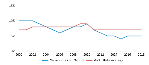 This chart display the percentage of Asian students in Salmon Bay K-8 School and the percentage of Asian public school students in Washington by year, with the latest 2017-18 school year data.