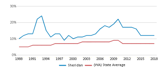 This chart display the percentage of Asian students in Sheridan and the percentage of Asian public school students in Washington by year, with the latest 2017-18 school year data.