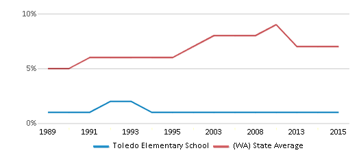 This chart display the percentage of Asian students in Toledo Elementary School and the percentage of Asian public school students in Washington by year, with the latest 2014-15 school year data.