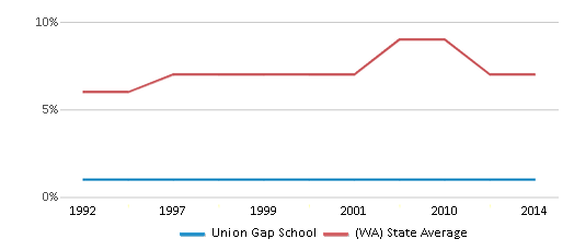 This chart display the percentage of Asian students in Union Gap School and the percentage of Asian public school students in Washington by year, with the latest 2013-14 school year data.