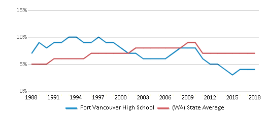 This chart display the percentage of Asian students in Fort Vancouver High School and the percentage of Asian public school students in Washington by year, with the latest 2017-18 school year data.