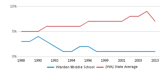 This chart display the percentage of Asian students in Warden Middle School and the percentage of Asian public school students in Washington by year, with the latest 2012-13 school year data.