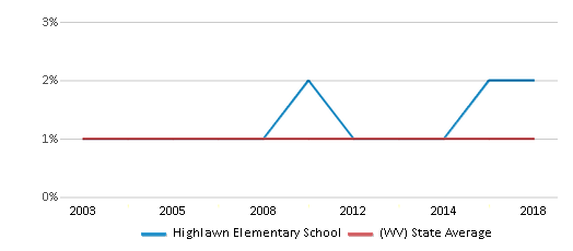 This chart display the percentage of Asian students in Highlawn Elementary School and the percentage of Asian public school students in West Virginia by year, with the latest 2017-18 school year data.