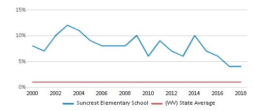 This chart display the percentage of Asian students in Suncrest Elementary School and the percentage of Asian public school students in West Virginia by year, with the latest 2017-18 school year data.