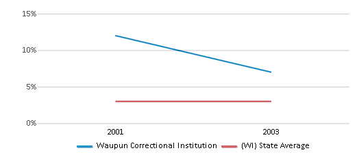 This chart display the percentage of Asian students in Waupun Correctional Institution and the percentage of Asian public school students in Wisconsin by year, with the latest 2002-03 school year data.