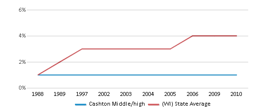 This chart display the percentage of Asian students in Cashton Middle/high and the percentage of Asian public school students in Wisconsin by year, with the latest 2009-10 school year data.