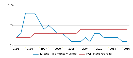 This chart display the percentage of Asian students in Mitchell Elementary School and the percentage of Asian public school students in Wisconsin by year, with the latest 2015-16 school year data.